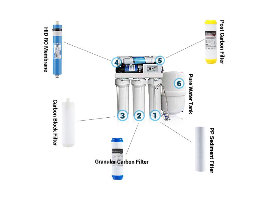 Reverse osmosis water purifier structure
